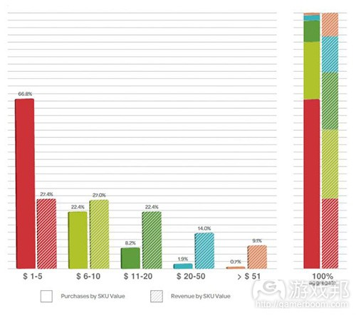A - KPI revenue model F2P(from gamasutra)