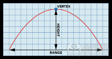 fig_08_vertex(from gamasutra)
