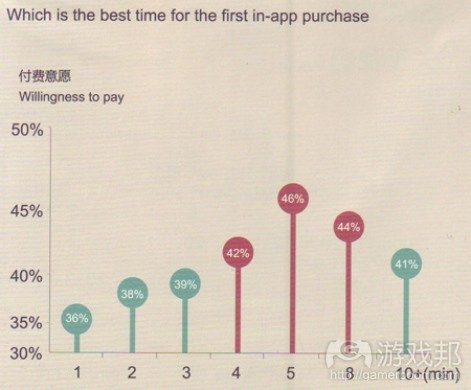 iap-purchase-timing(from sky-mobi)