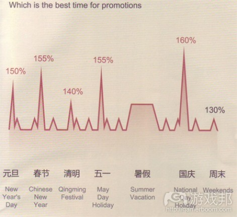 promotions(from sky-mobi)