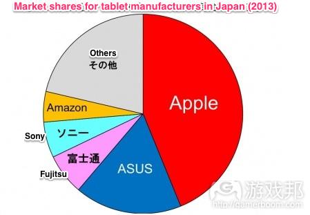 tablet_market_japan_2013(from serkantoto)