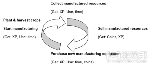 Hay_Day_core_loop(from gamasutra)