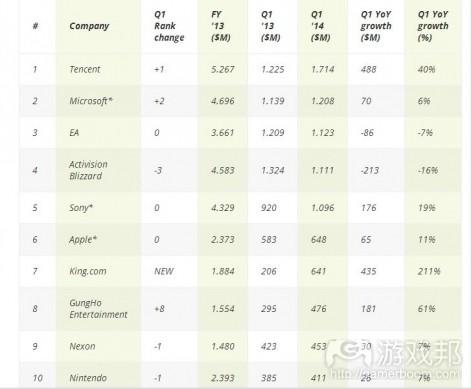 nintendo revenue(from newzoo)