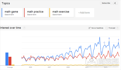 Google Trends(from gamasutra)