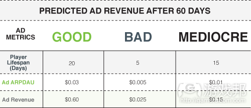 03-Predicted_Ad_Revenue_After_60Days(from gamesbrief)