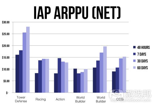 IAP_ARPPUNET(from gamesbrief)