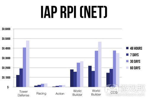 IAP_RPINET(from gamesbrief)