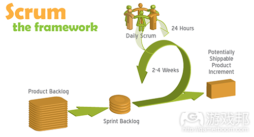 Scrum Cycle(from scrummaster.com)