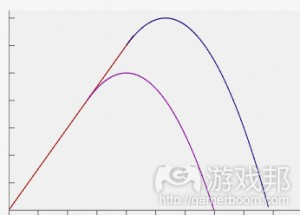 jump_graph(from gamasutra)