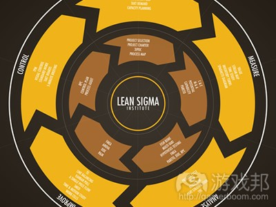 Lean Six Sigma(from baidu)