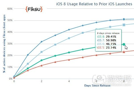 fiksu ios8 adoption(from pocketgamer.biz)