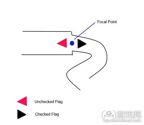 图4(from gamedev.net)