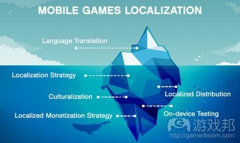 localization(from gamedev)