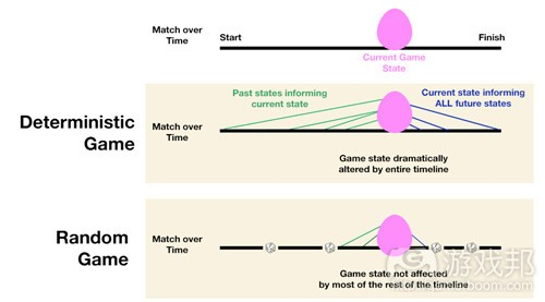 deterministic(from gamasutra)