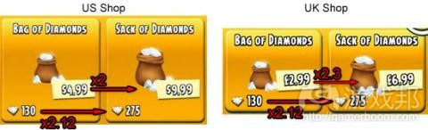 hayday_usuk_pricecomparison(from gamedev)