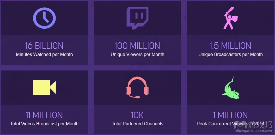 twitch(from gamesindustry.biz)
