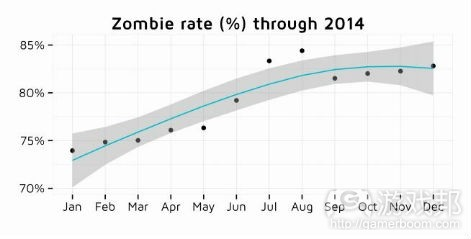 zombie app data(from pocketgamer.biz)