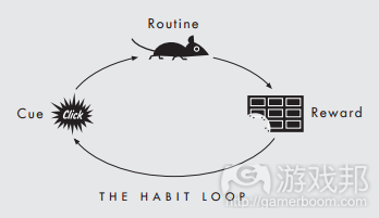 1-habit-loop(from gamasutra)