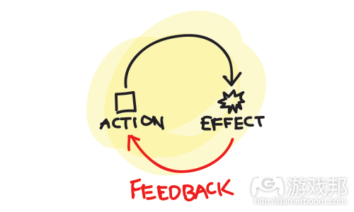 2-The-feedback-loop(from gamasutra)