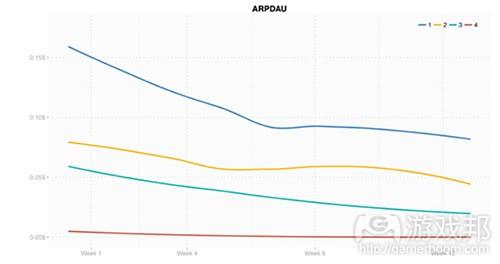ARPDAU1(from gameanalytics)