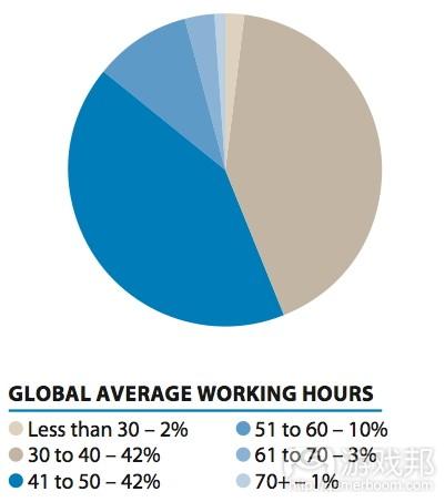 Crunch - average working hours 2015(from develop-online)