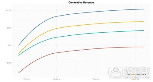 Cumulative-Revenue1(from gameanalytics)