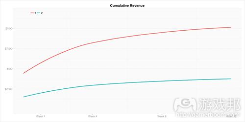 Cumulative_Revenue(from gamasutra)