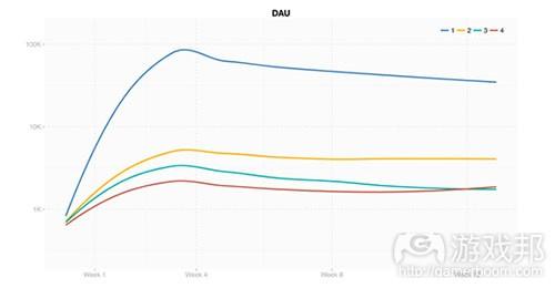 DAU1(from gameanalytics)