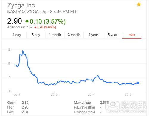 Zynga stock(from venturebeat)