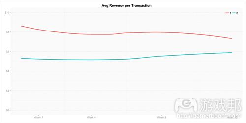 avg_revenue_trans(from gamasutra)