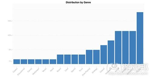 byGenre2(from gameanalytics)