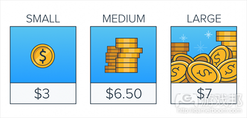 decoy-pricing(from gamasutra)
