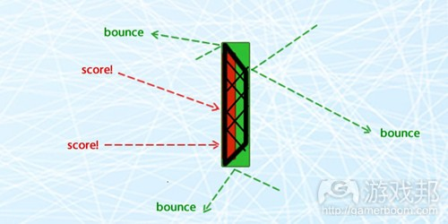 goal-rectangles-possible-collisions(from tutplus)