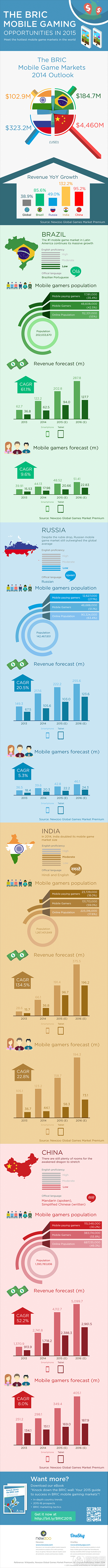 BRIC-mobile-gaming-2015-infographic(from Newzoo)