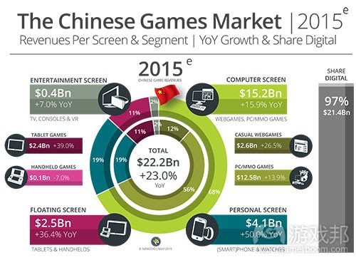 Chinese_Games_Market_2015(source Newzoo)