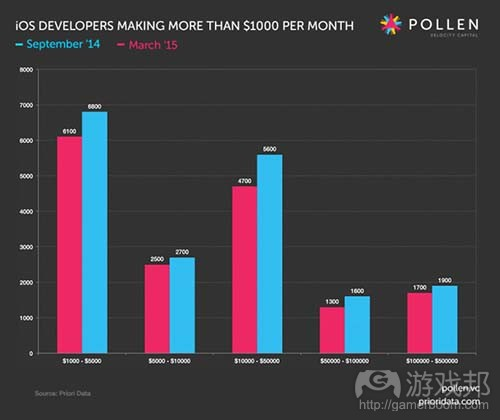 Longtail-developers-by-income-bracket(from Pollen VC)