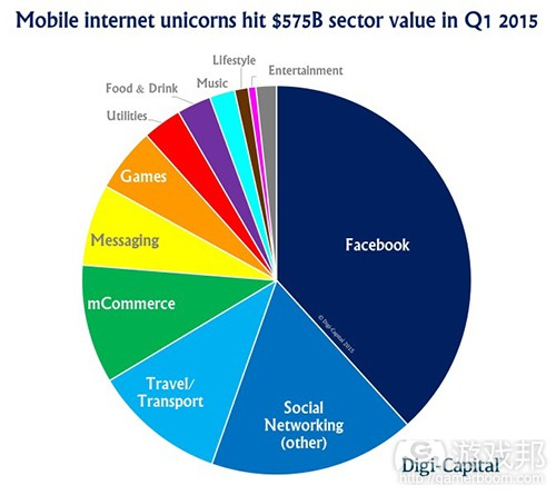 Mobile-Internet-Unicorns-Sector-Value(from Digi-Capital)