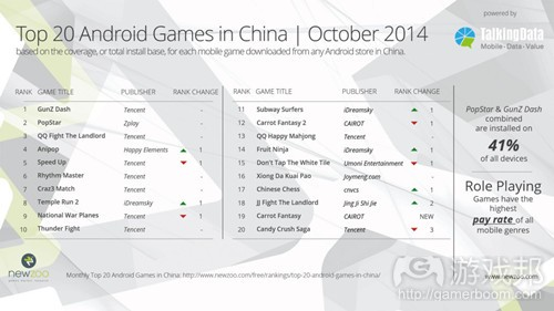 Newzoo_Top20_Android_Games_China_Oct2014(from oneskyapp)