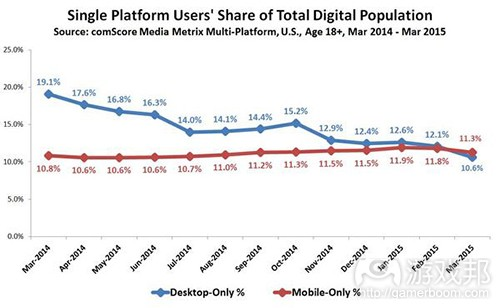 Single-Platform-Users-Share-of-Total-Digital-Population(from ComScore)