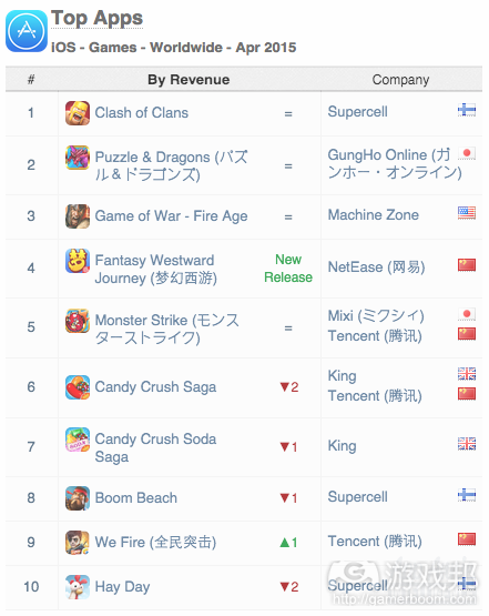 Top-Apps-iOS-Games-Worldwide-April(from App Annie)