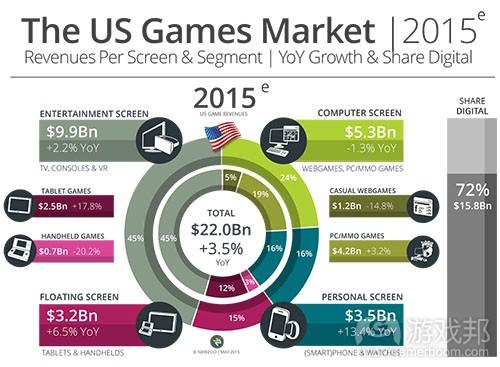 US_Games_Market_2015(source Newzoo)