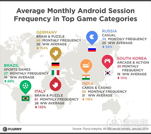game categories(from Flurry)