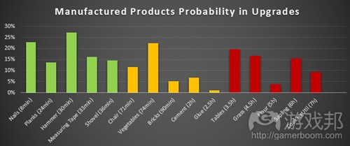 manufactured_probability-fig16(from gamasutra)