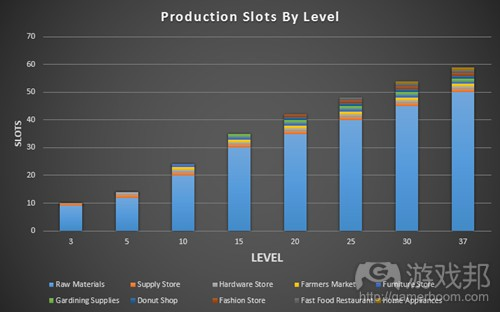 production_slots-fig13(from gamasutra)