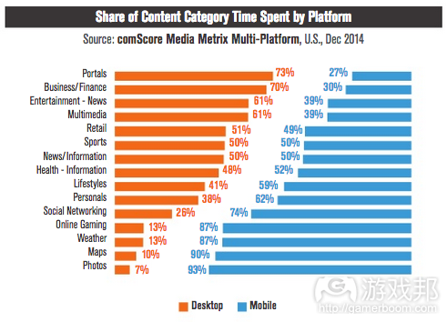 share of content category(from ComScore)