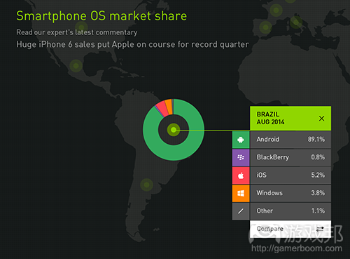 smartphone OS market share(from Kantar WorldPanel)