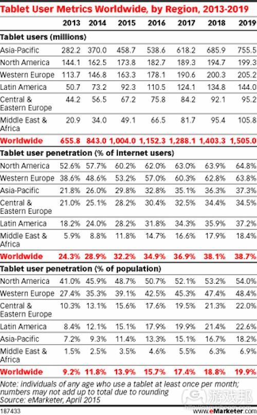 tablet-data(from eMarketer)