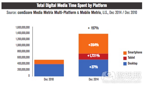 total digital media time spend(from ComScore)