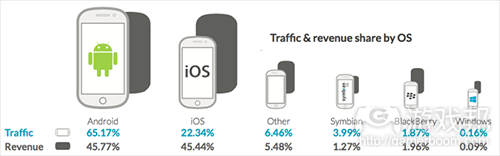traffic & revenue share by OS(from Opera)