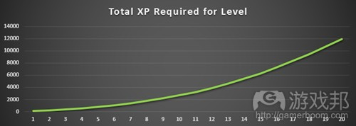 xp-fig7(from gamasutra)